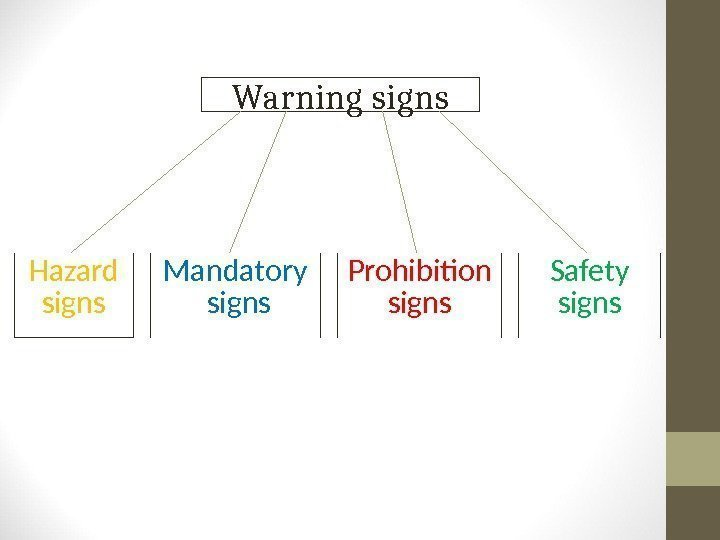 Warning signs Hazard signs Mandatory  signs Prohibition signs Safety signs