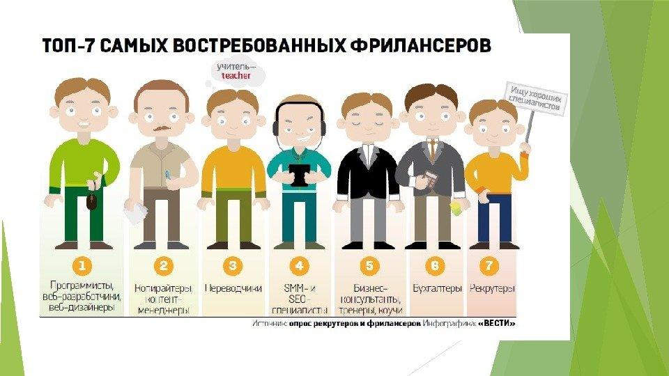 Фрилансеры работа украина поиск фрилансеров с помощью своего сайта