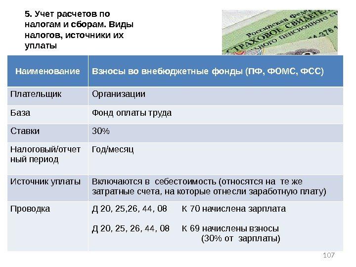Учет расчетов с внебюджетными фондами шпаргалка по бух. учету