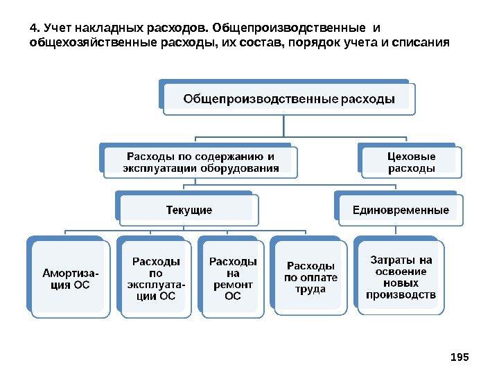Общепроизводственных Расходы Состав, Порядок Учета И Списания. Шпаргалка