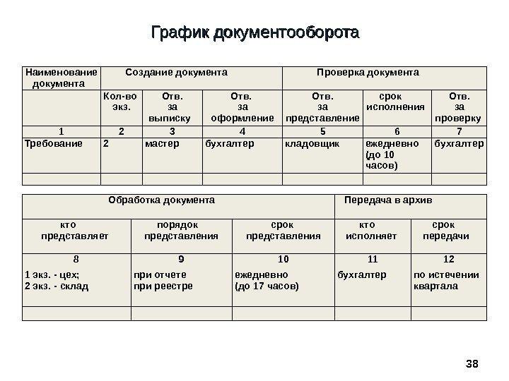 Изучение схемы и графика документооборота бухгалтерских документов