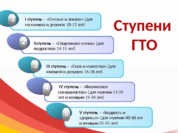 Ступени ГТОClick to add Title 1 1 Click to add Title 2 2 Click