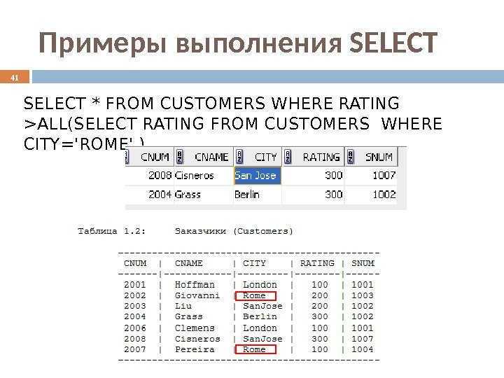Примеры выполнения SELECT * FROM CUSTOMERS WHERE RATING ALL(SELECT RATING FROM CUSTOMERS WHERE CITY='ROME'