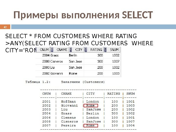 Примеры выполнения SELECT * FROM CUSTOMERS WHERE RATING ANY(SELECT RATING FROM CUSTOMERS WHERE CITY='ROME'