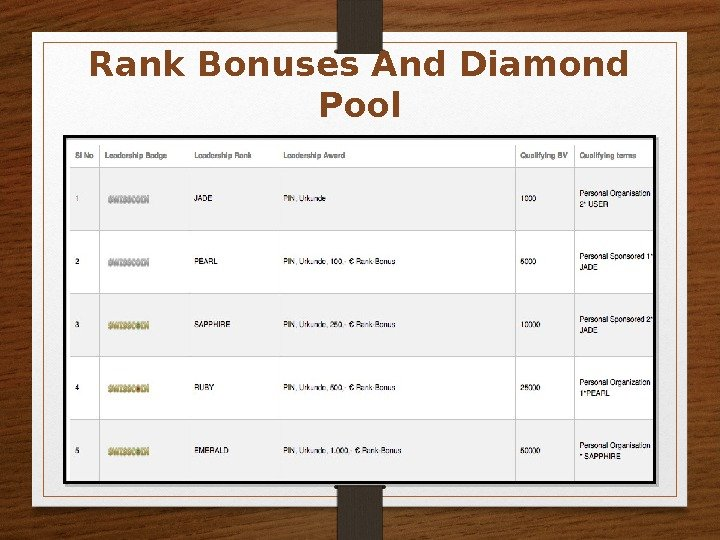 Rank Bonuses And Diamond Pool