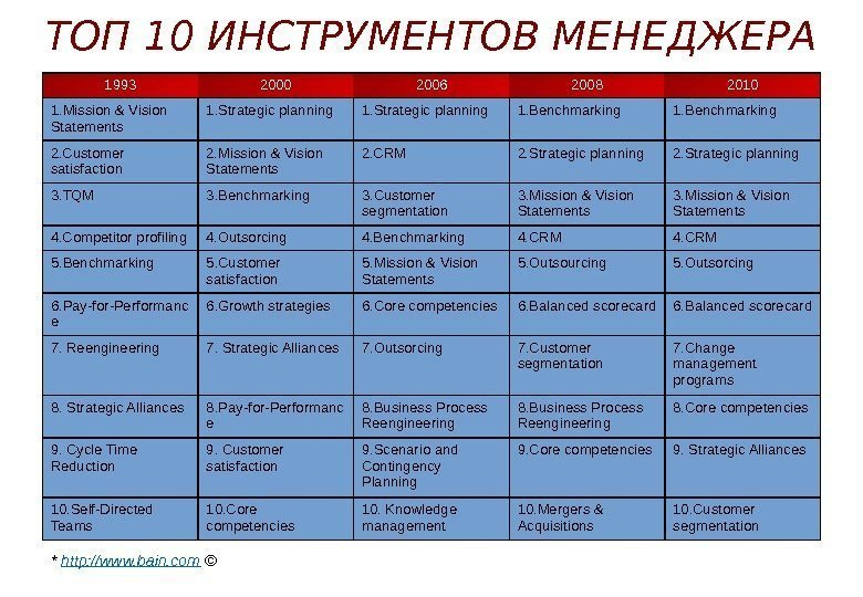 Top 10 management tools* 1993 2000 2006 2008 2010 1. Mission & Vision Statements