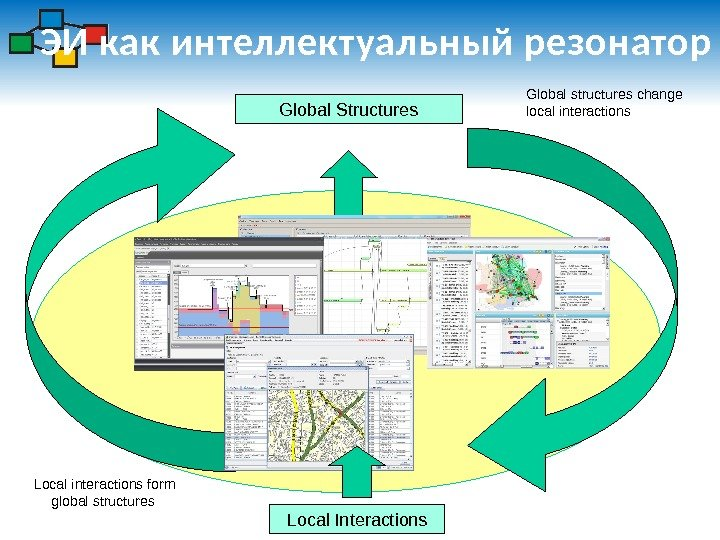 ЭИ как интеллектуальный резонатор Global structures change local interactions Local Interactions. Global Structures Local