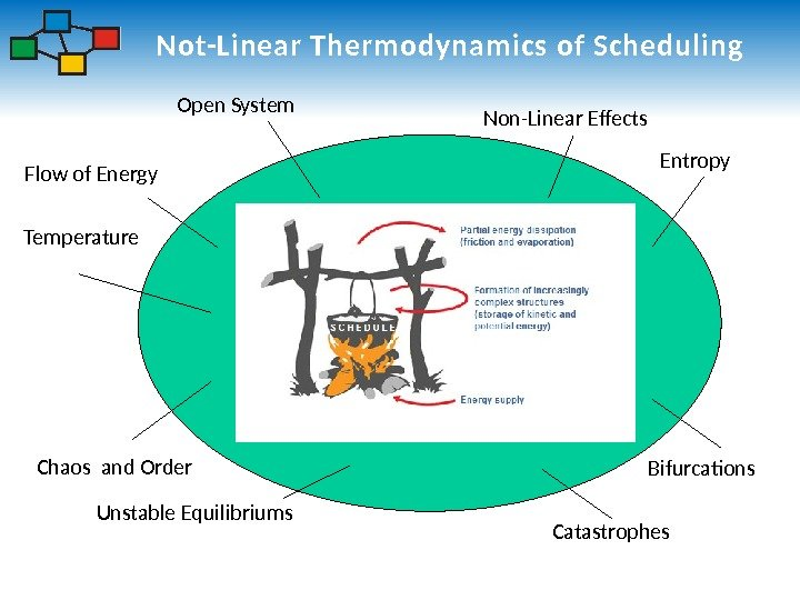 Not-Linear Thermodynamics of Scheduling Chaos and Order Catastrophes Entropy Flow of Energy Temperature Non-Linear