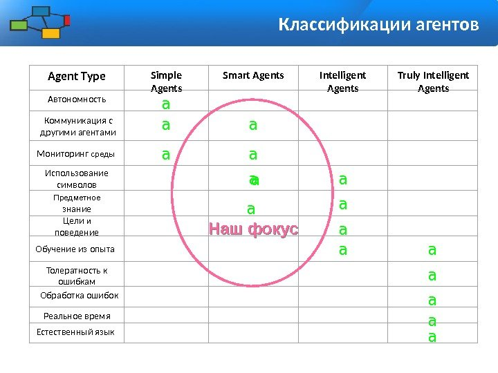 Классификации агентов Agent Type Simple Agents Smart Agents Intelligent Agents Truly Intelligent Agents Автономность
