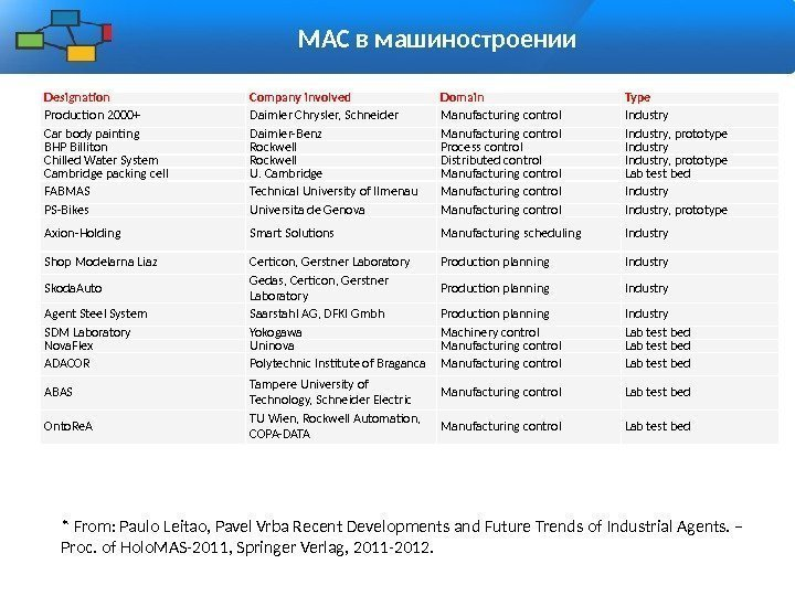 МАС в машиностроении Designation Company involved Domain Type Production 2000+ Daimler Chrysler, Schneider Manufacturing