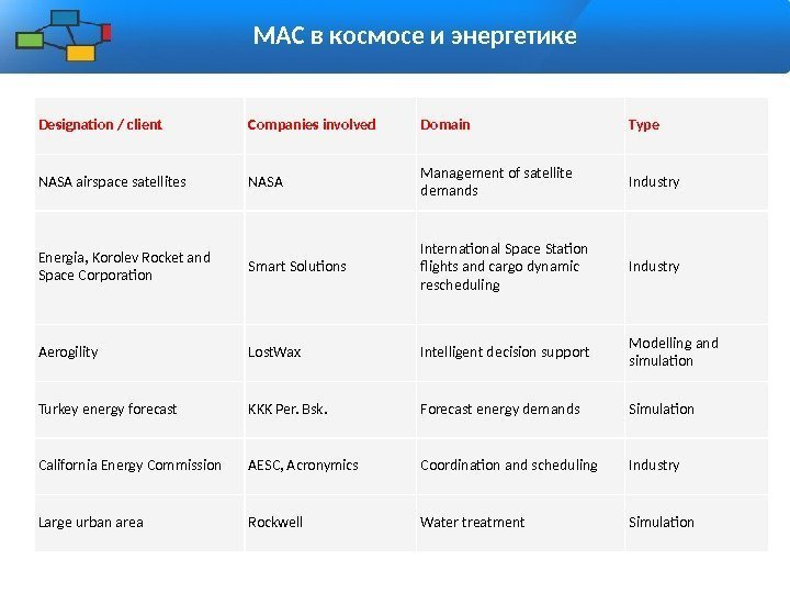 МАС в космосе и энергетике Designation / client Companies involved Domain Type NASA airspace