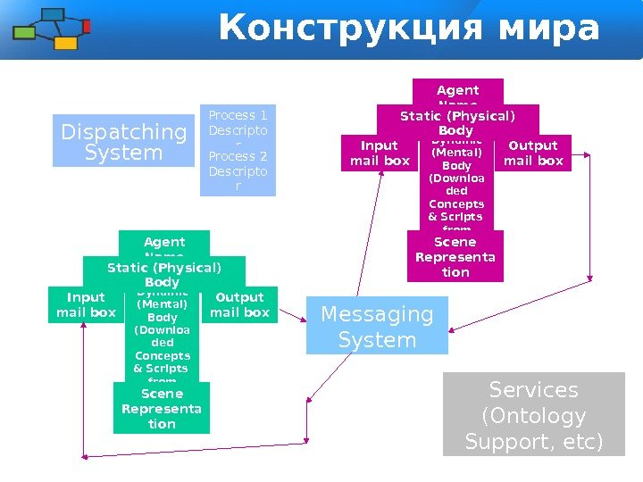 Конструкция мира агентов Extensions Engin e -- Virtu al World. Dynamic (Mental) Body (Downloa