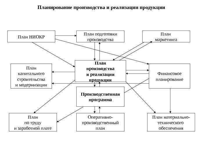 Планирование производства продукции на промышленном предприятии
