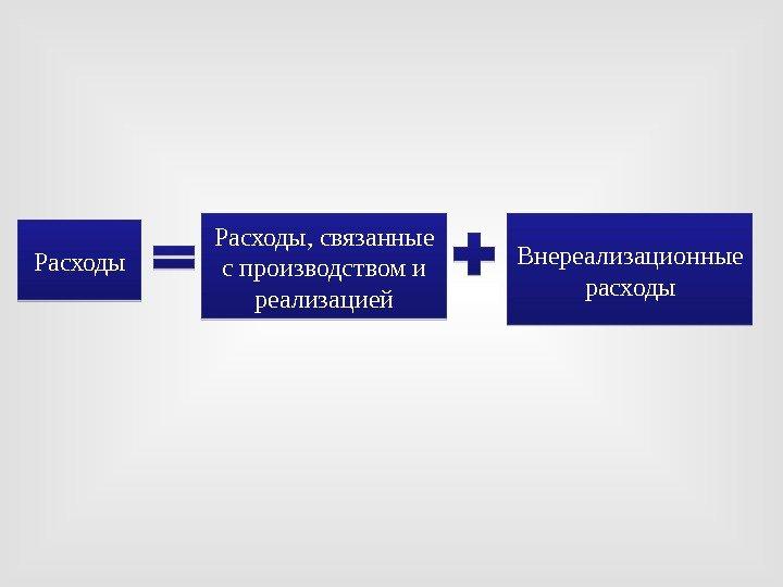 Расходы связанные с производством и реализацией на