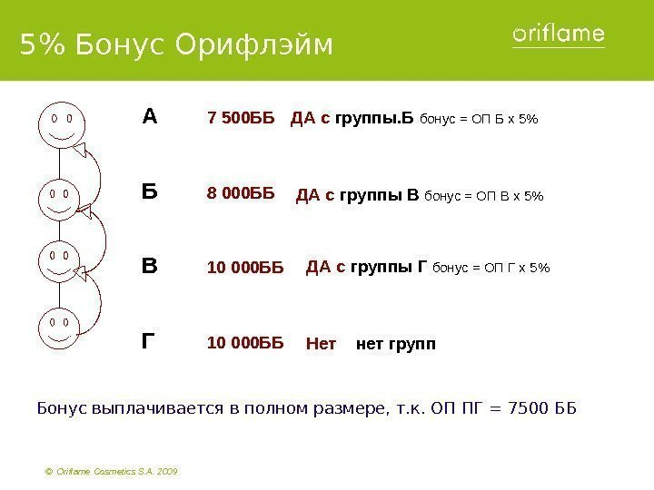 ©  Oriflame Cosmetics S. A. 2009  А  7 500 ББ