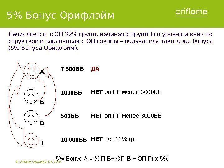 ©  Oriflame Cosmetics S. A. 2009    7 500 ББ 1000