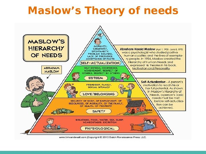 Maslow's Theory of needs