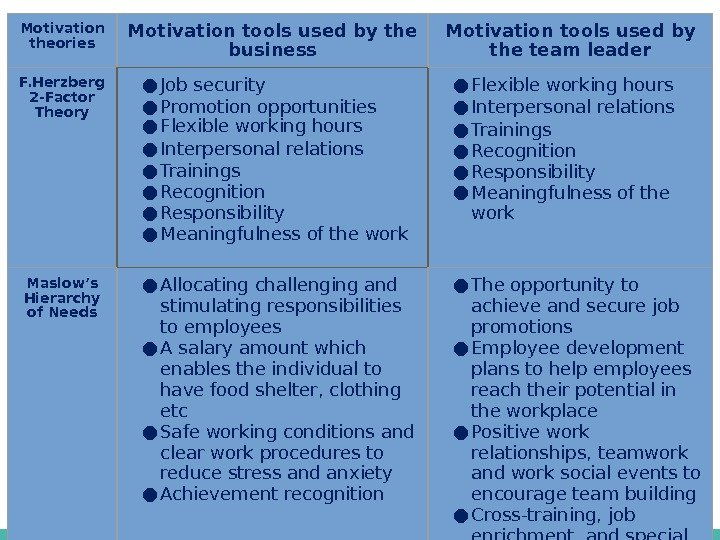 Motivation theories Motivation tools used by the business Motivation tools used by the team