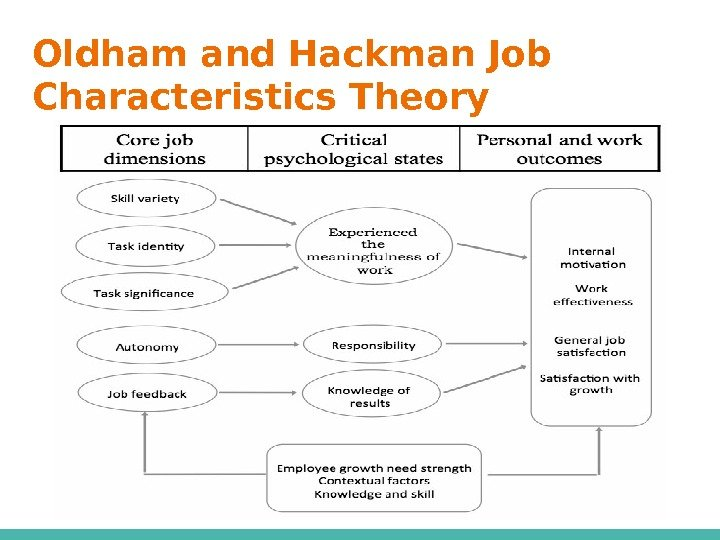 Oldham and Hackman Job Characteristics Theory