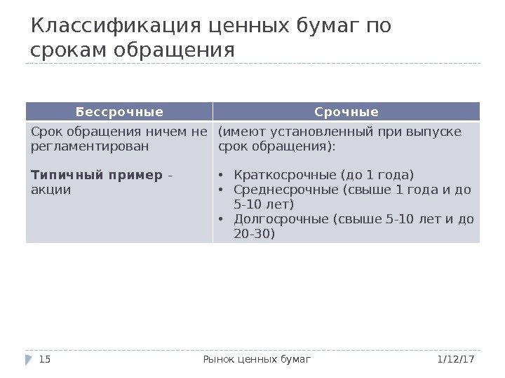 Рынок ценных бумаг классификация по срокам