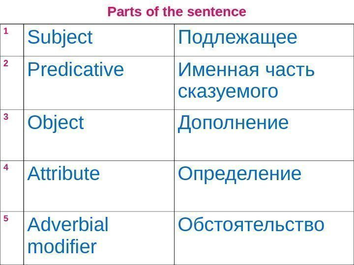 Parts of the sentence 1 Subject  Подлежащее 2 Predicative  Именная