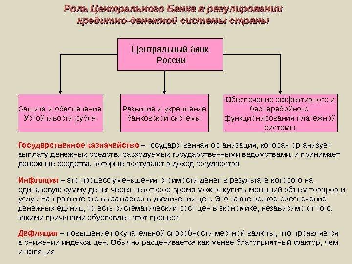 Субъектами данного механизма регулирования выступают центральный банк и деловые (коммерческие) банки