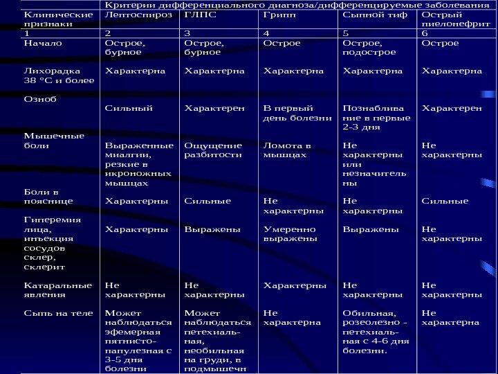 пиелонефрит критерии диагноза