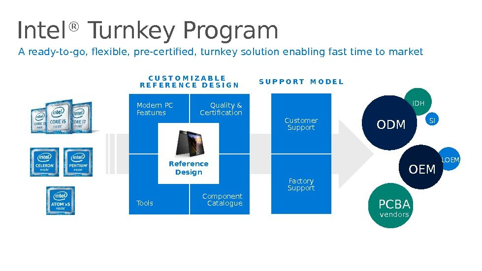 Intel ® Turnkey Program 29 Client Computing Group Intel A ready-to-go, flexible, pre-certified, turnkey