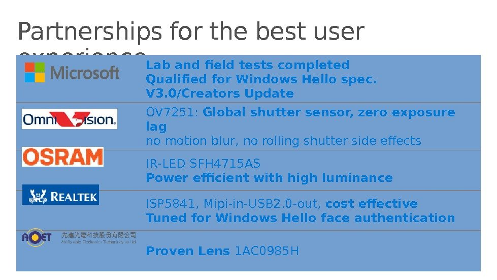 Partnerships for the best user experience Lab and field tests completed Qualified for Windows