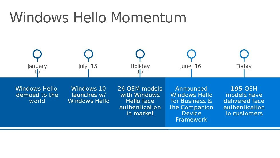 Windows Hello Momentum Windows Hello demoed to the world Windows 10 launches w/ Windows