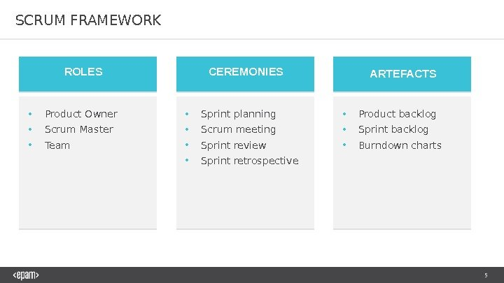 5 SCRUM FRAMEWORK ROLES CEREMONIES ARTEFACTS • Product Owner • Scrum Master • Team