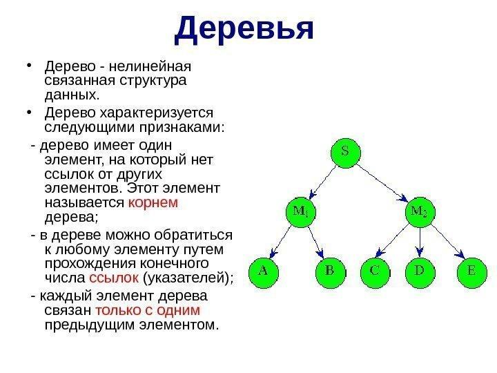 Много связанная структура