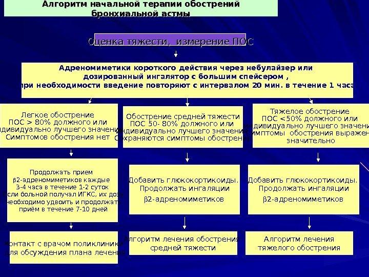Алгоритм лечения бронхиальной астмы