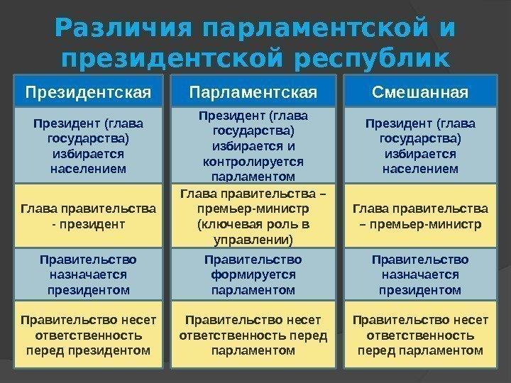 Отличия республики от демократии