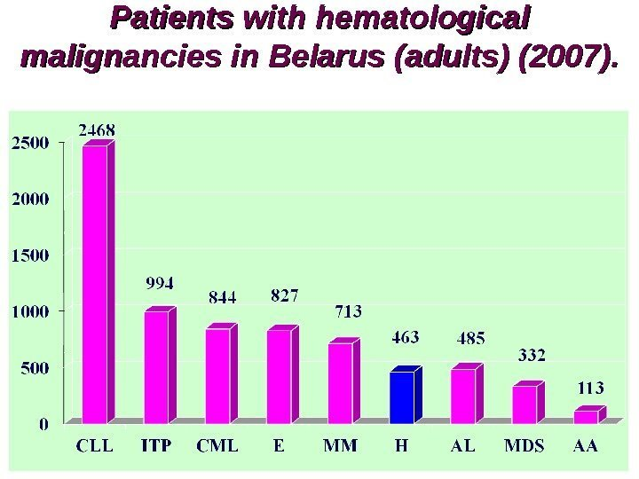 Patients with hematological malignancies in Belarus ( ( adults) (2007).