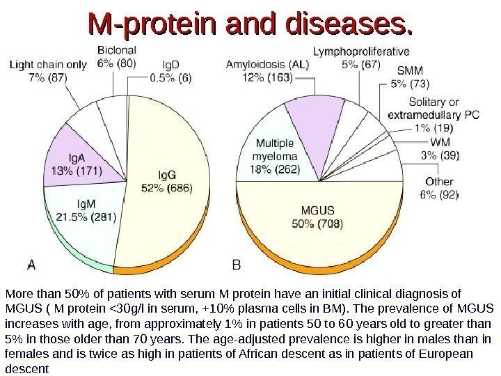 M-protein and diseases. More than 50 of patients with serum M protein have an