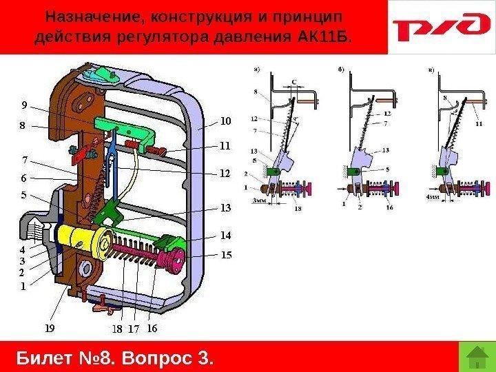 регулировка пределов давления ак11б ПАТРОНОВ, объединение