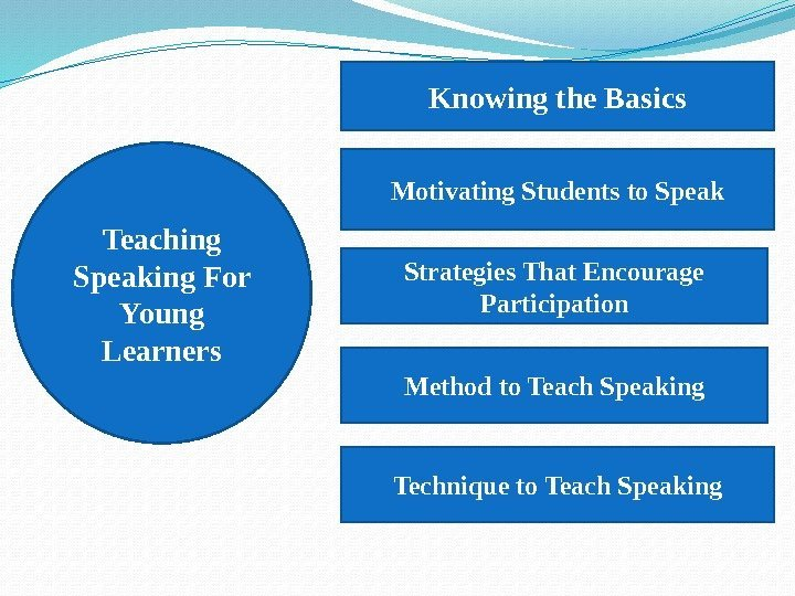 Teaching Speaking For Young Learners Knowing the Basics Motivating Students to Speak Strategies That