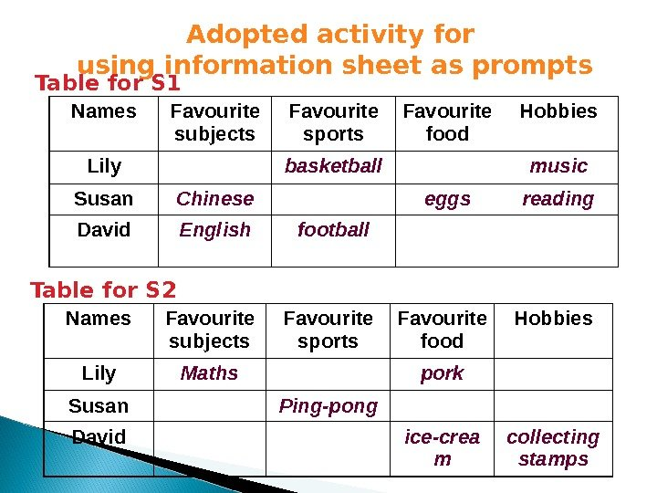 Adopted activity for using information sheet as prompts Names Favourite subjects Favourite sports Favourite