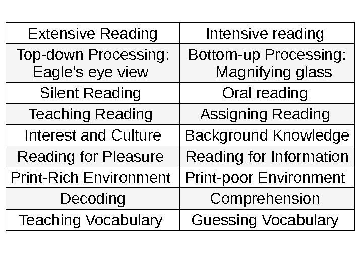 Extensive Reading Intensive reading Top-down Processing:  Eagle's eye view Bottom-up Processing:  Magnifying