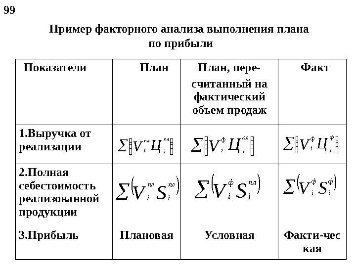 факторный анализ прибыли продаж таблица