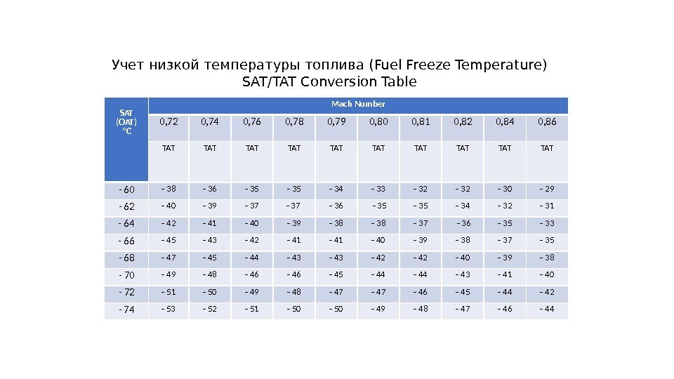 Учет низкой температуры топлива (Fuel Freeze Temperature) SAT/TAT Conversion Table SAT (OAT) ºС Mach