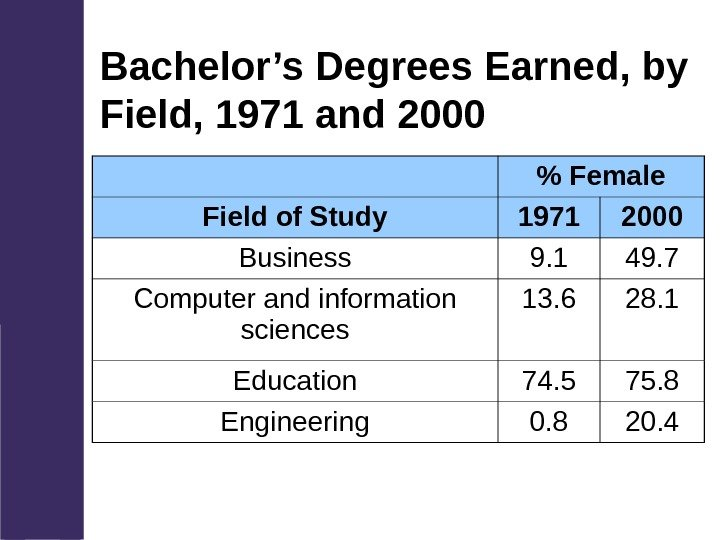 Bachelor's Degrees Earned, by Field, 1971 and 2000  Female Field of Study 1971