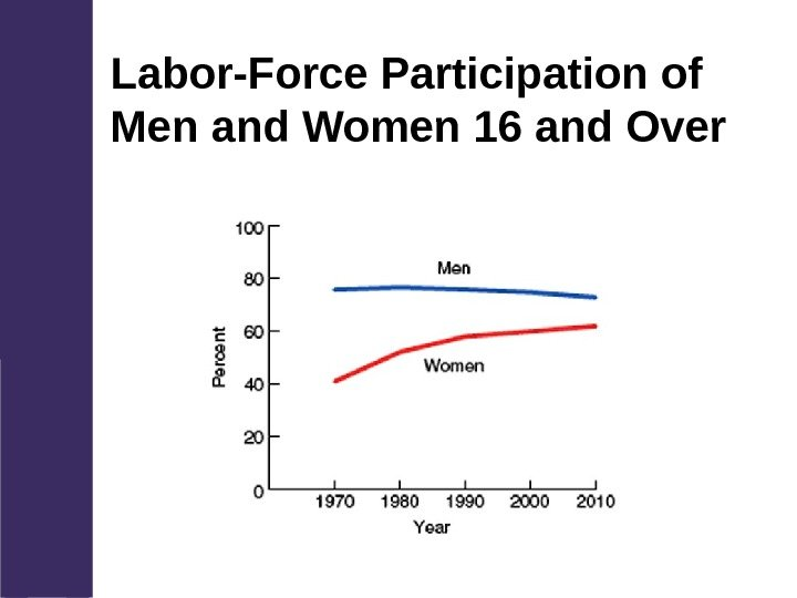 Labor-Force Participation of Men and Women 16 and Over