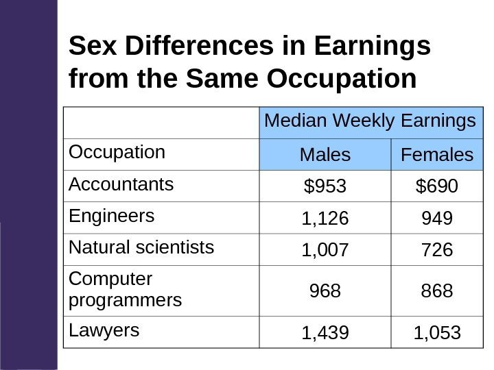 Sex Differences in Earnings from the Same Occupation Median Weekly Earnings Occupation Males Females