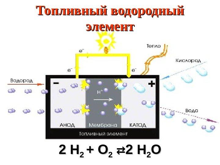 заранее просчитать топливный элемент на водороде дом ОСБ