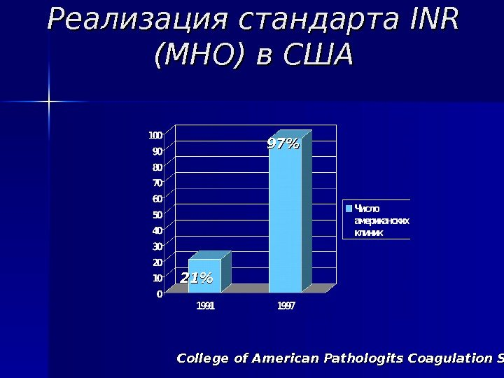 Реализация стандарта INRINR  (МНО) в США College of American Pathologits Coagulation