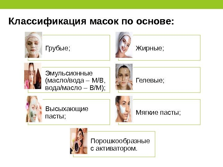Классификация масок по основе: Грубые; Жирные; Эмульсионные (масло/вода – М/В, вода/масло – В/М);