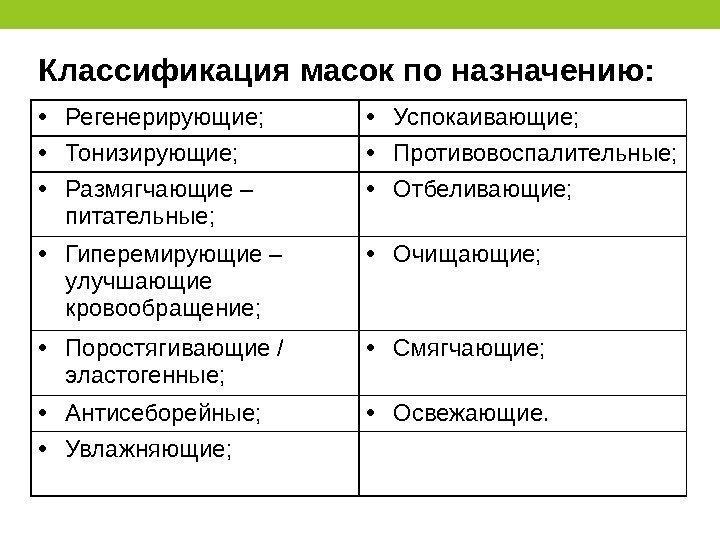 Классификация масок по назначению: • Регенерирующие; • Успокаивающие; • Тонизирующие;