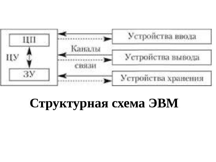 Структурная схема эвм это